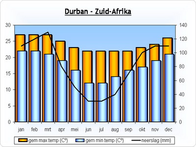 klimaat-durban-zuidafrika.jpg