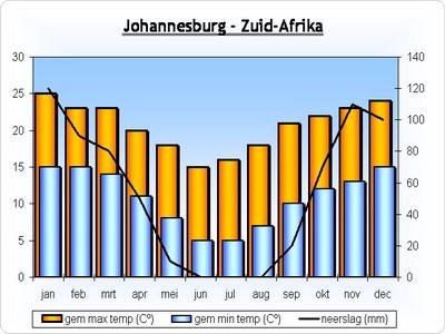 klimaat-johannesburg-zuidafrika.jpg