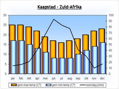 klimaat-kaapstad-zuidafrika.jpg